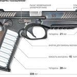 AK47で伝説を生んだカラシニコフ・コンツェルンの拳銃